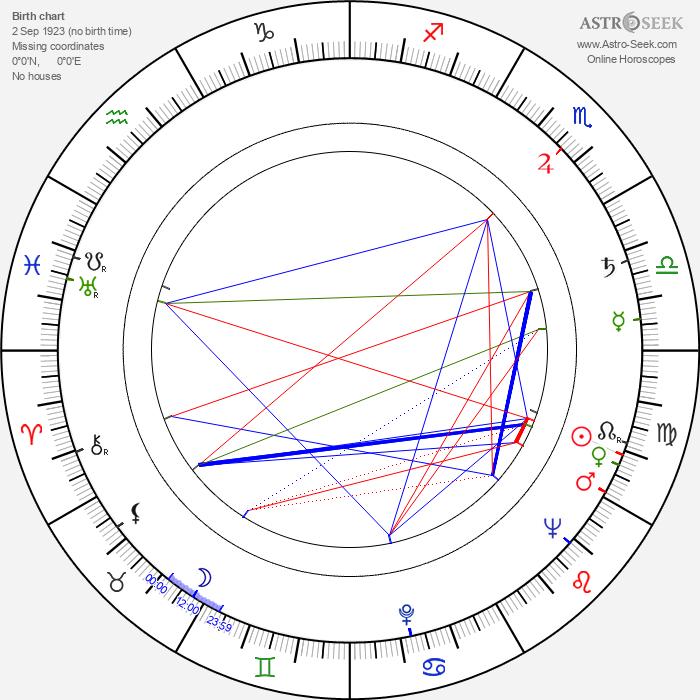 Walerian Borowczyk - Astrology Natal Birth Chart