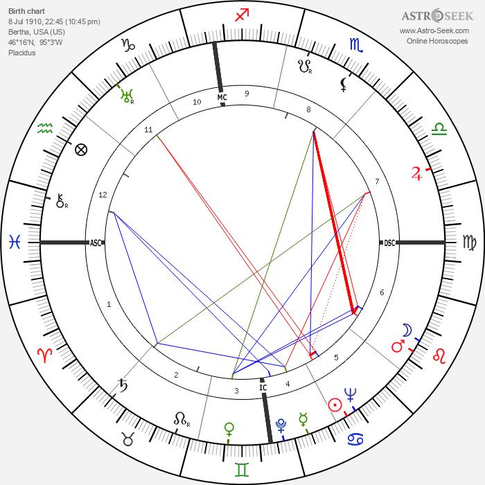 Wallace A. Sherrill - Astrology Natal Birth Chart