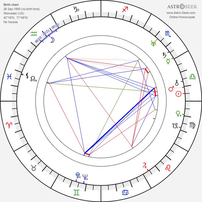 Wallace Harrison - Astrology Natal Birth Chart