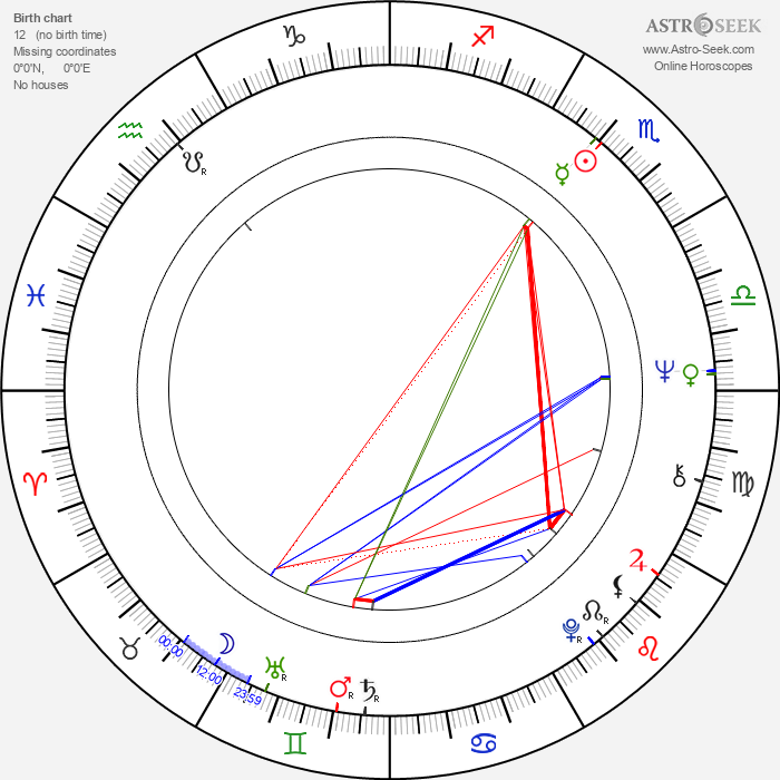 Wallace Shawn - Astrology Natal Birth Chart