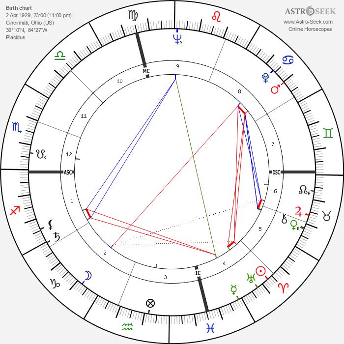 Wallace Smith - Astrology Natal Birth Chart
