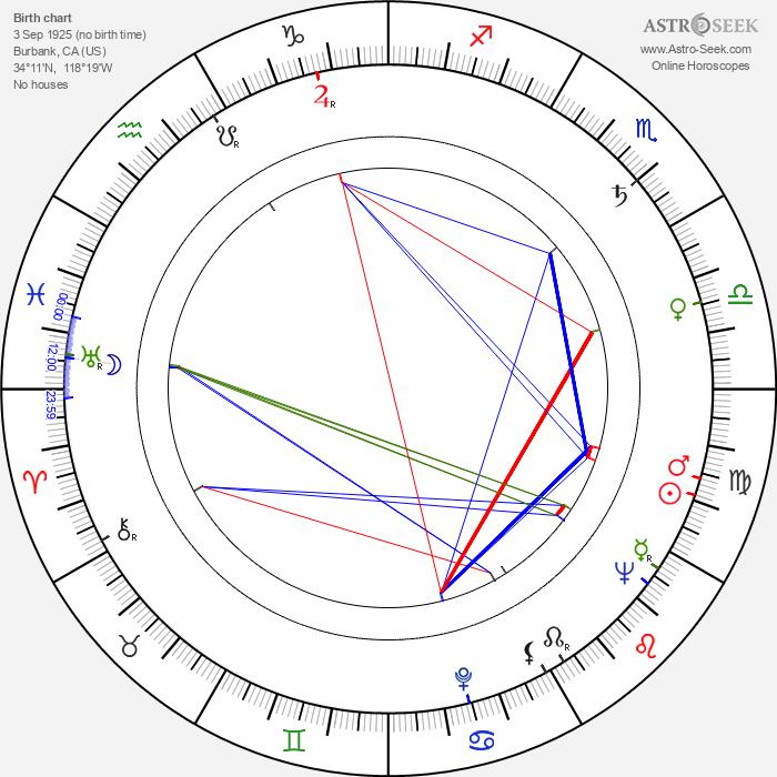 Wally Albright - Astrology Natal Birth Chart