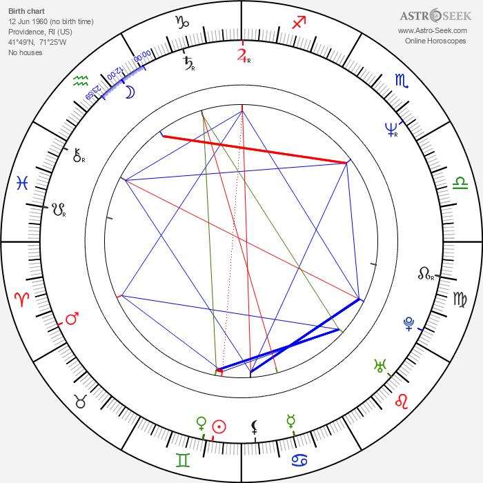 Wally Dunn - Astrology Natal Birth Chart