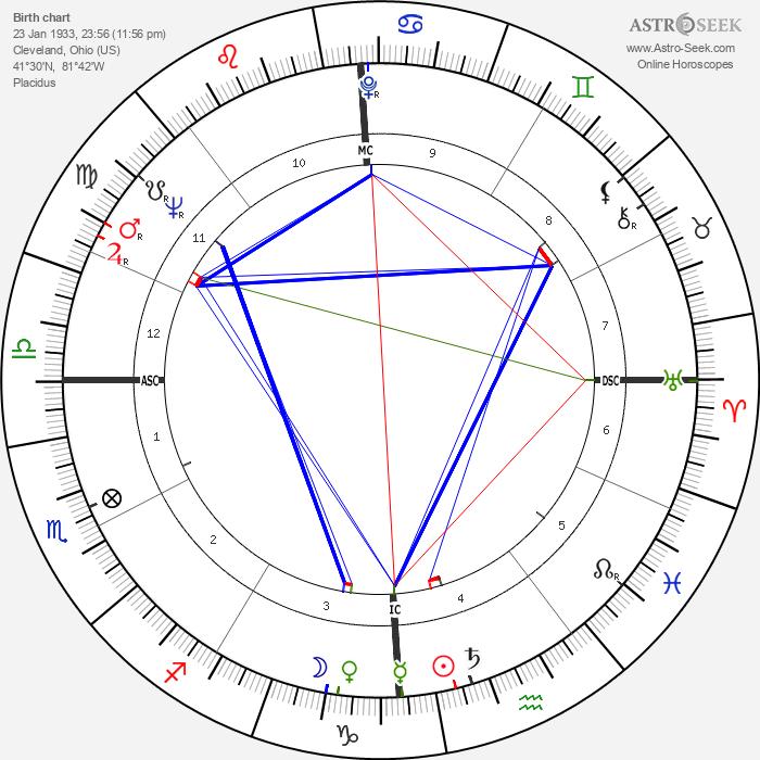 Wally Shannon - Astrology Natal Birth Chart