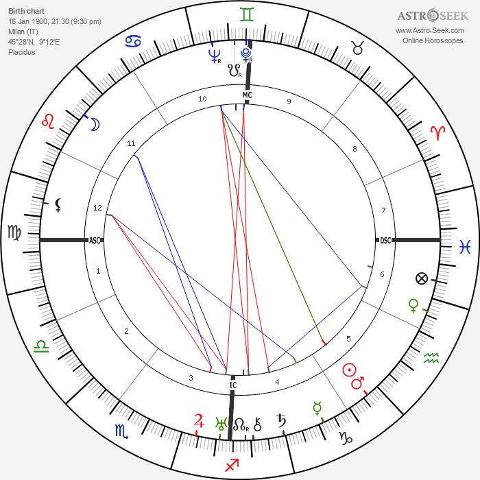Wally Toscanini - Astrology Natal Birth Chart