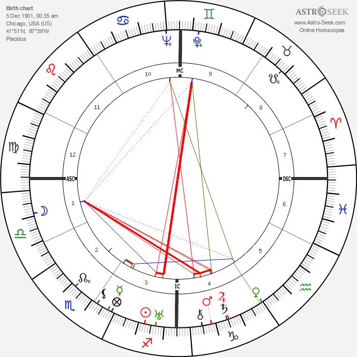 Walt Disney - Astrology Natal Birth Chart