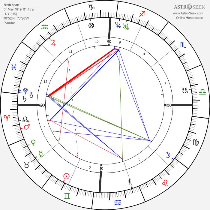 Walt Whitman - Astrology Natal Birth Chart