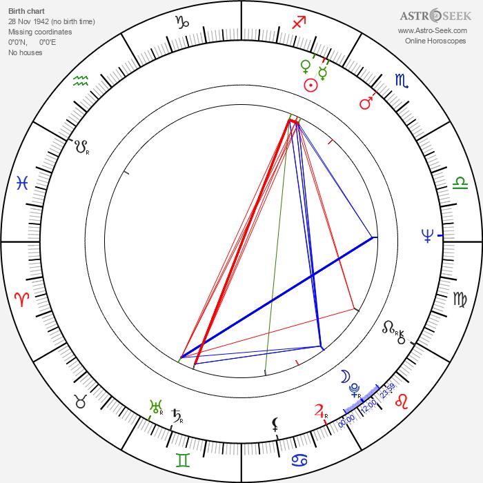 Walter Bannert - Astrology Natal Birth Chart