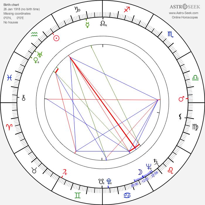 Walter Barnes - Astrology Natal Birth Chart