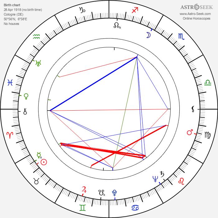 Walter Bechstein - Astrology Natal Birth Chart
