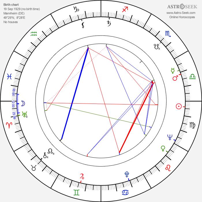 Walter Beck - Astrology Natal Birth Chart