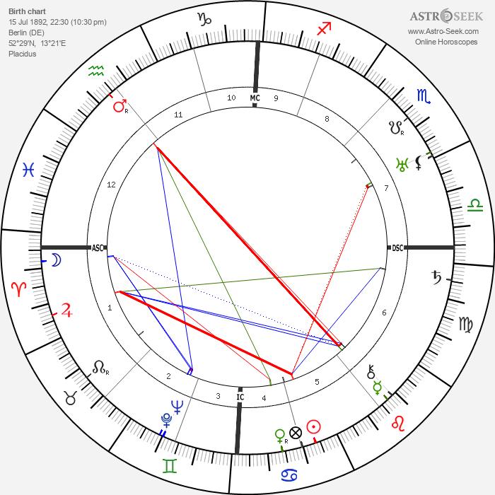 Walter Benjamin - Astrology Natal Birth Chart