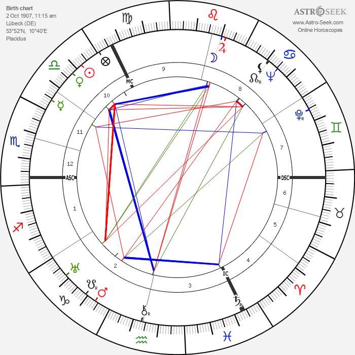 Walter Bestmann - Astrology Natal Birth Chart