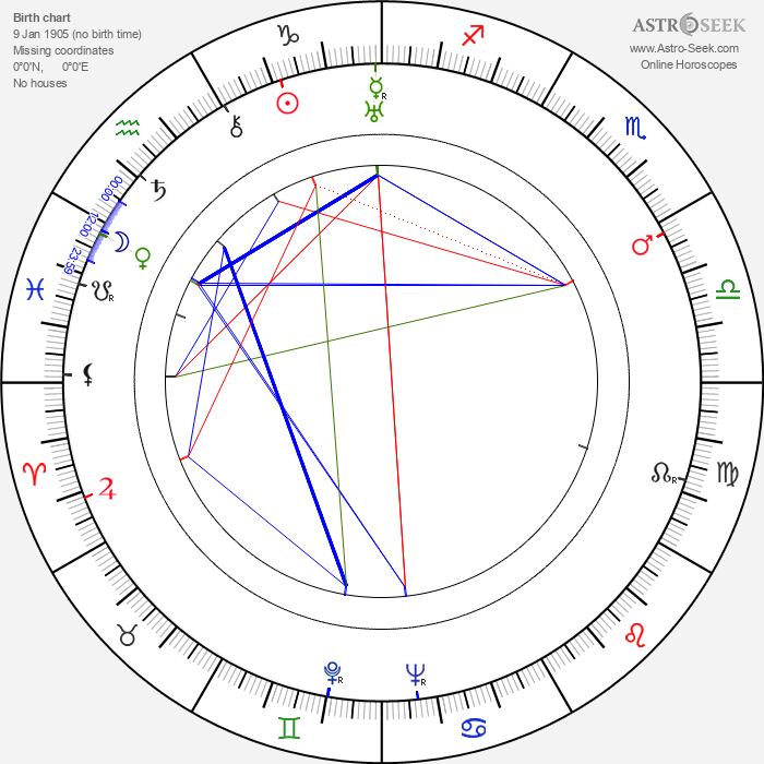 Walter Bishop - Astrology Natal Birth Chart
