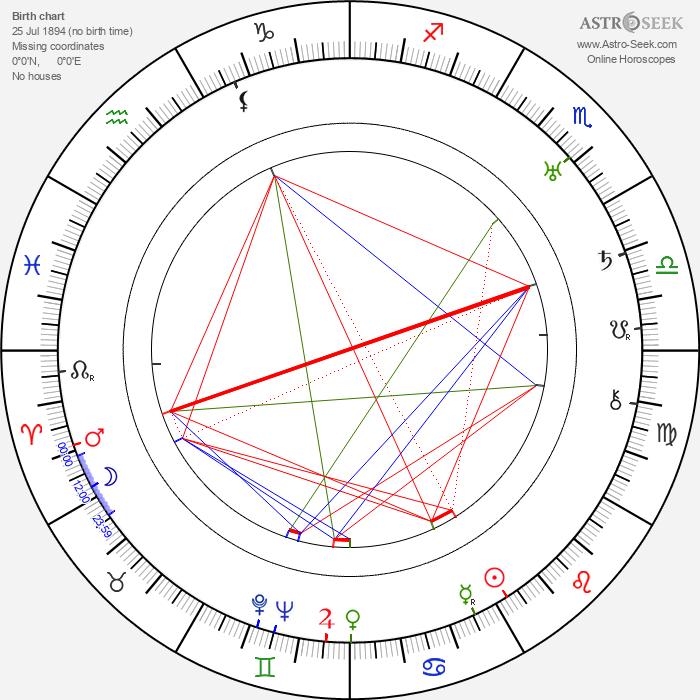 Walter Brennan - Astrology Natal Birth Chart