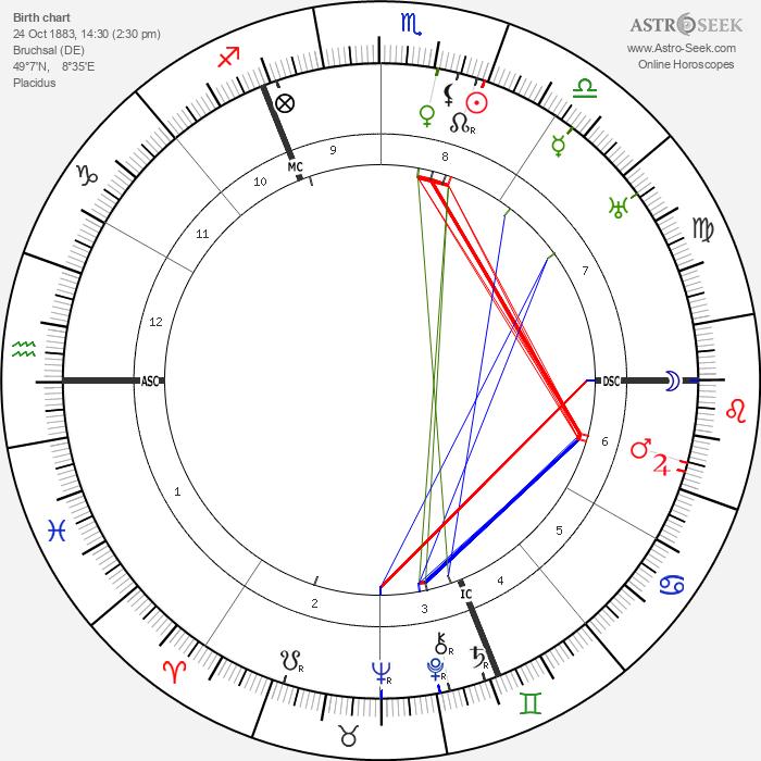 Walter Buch - Astrology Natal Birth Chart