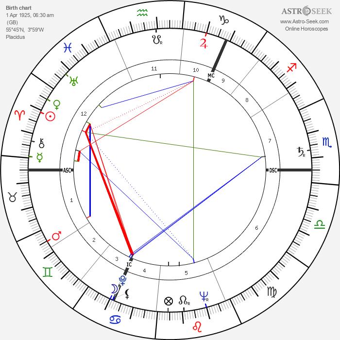 Walter Carr - Astrology Natal Birth Chart