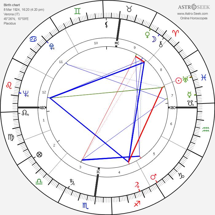 Walter Chiari - Astrology Natal Birth Chart