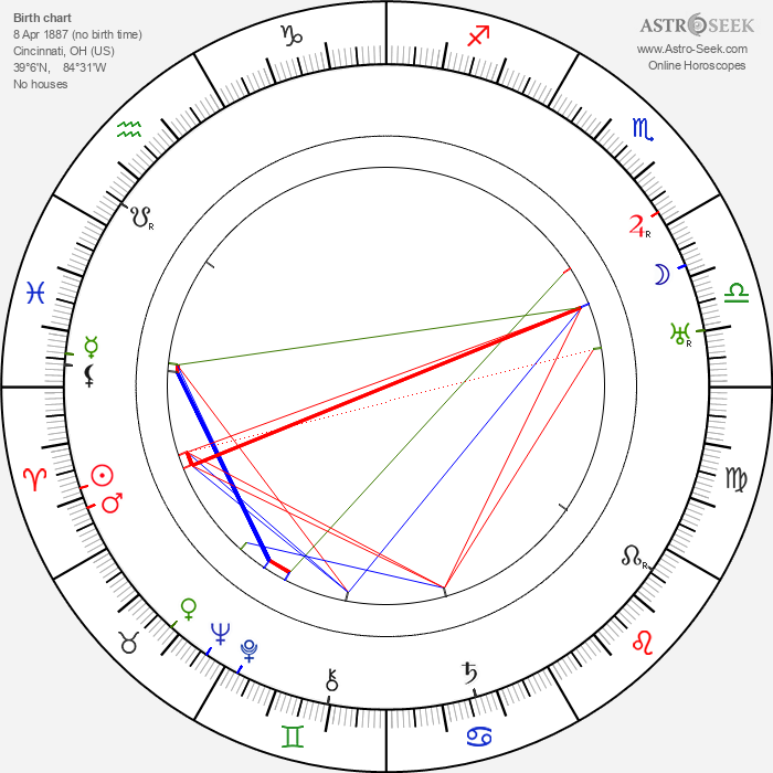Walter Connolly - Astrology Natal Birth Chart