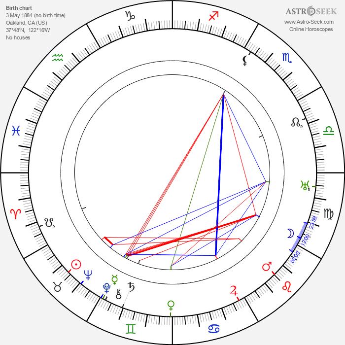 Walter DeLeon - Astrology Natal Birth Chart