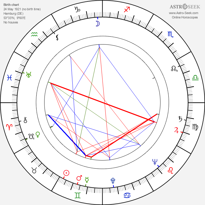 Walter E. Fuss - Astrology Natal Birth Chart
