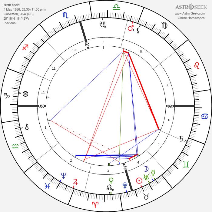Walter E. Shaw - Astrology Natal Birth Chart