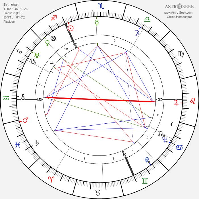 Walter Englert - Astrology Natal Birth Chart
