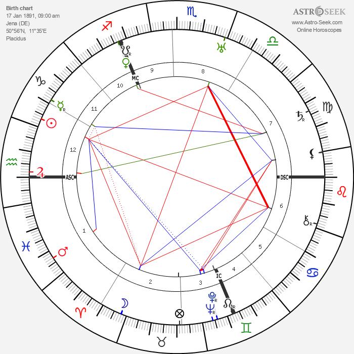 Walter Eucken - Astrology Natal Birth Chart