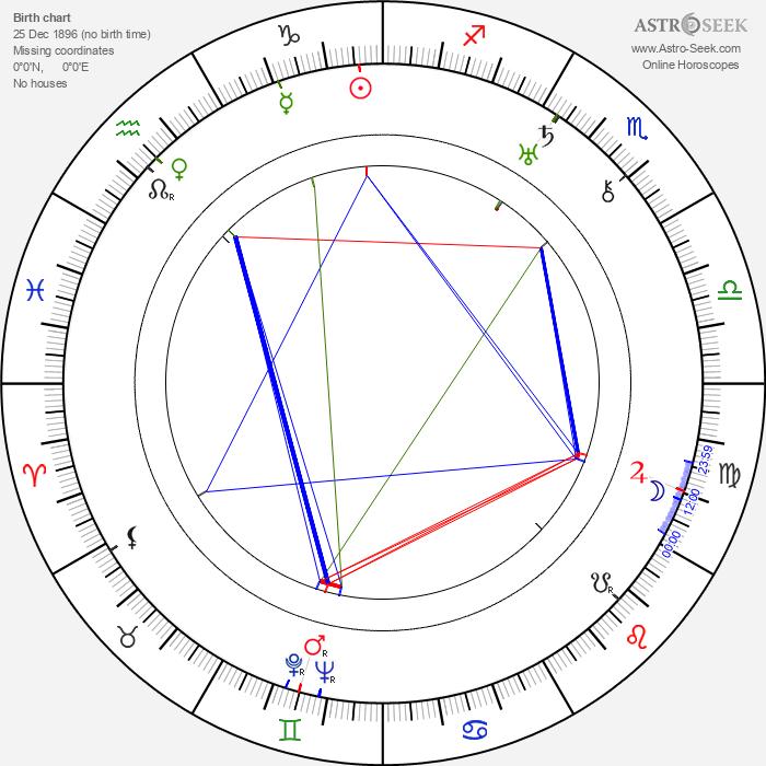 Walter F. Fichelscher - Astrology Natal Birth Chart