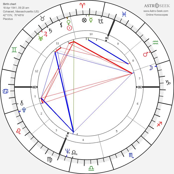 Walter F. Sweeney - Astrology Natal Birth Chart