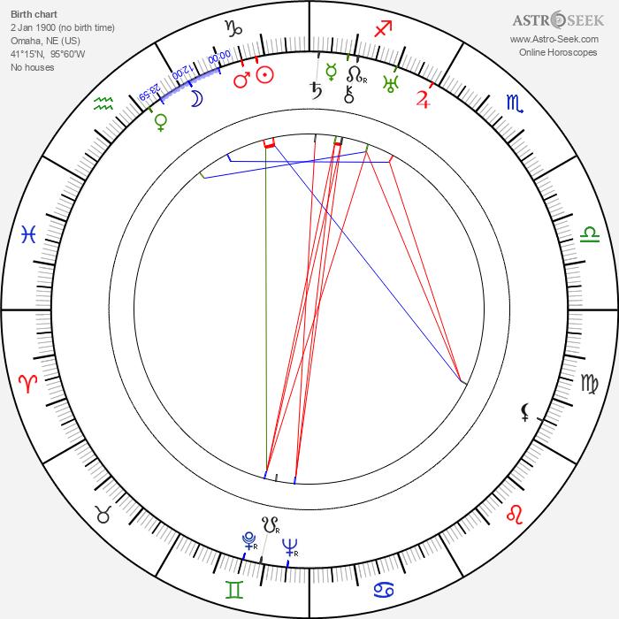 Walter Futter - Astrology Natal Birth Chart