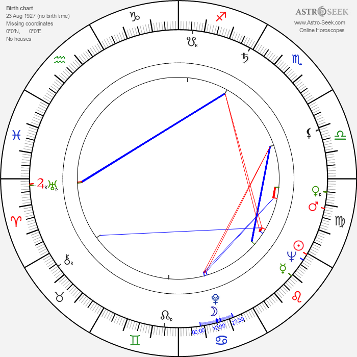 Walter Giller - Astrology Natal Birth Chart