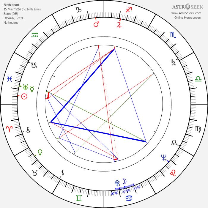 Walter Gotell - Astrology Natal Birth Chart