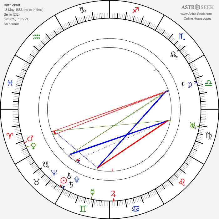 Walter Gropius - Astrology Natal Birth Chart