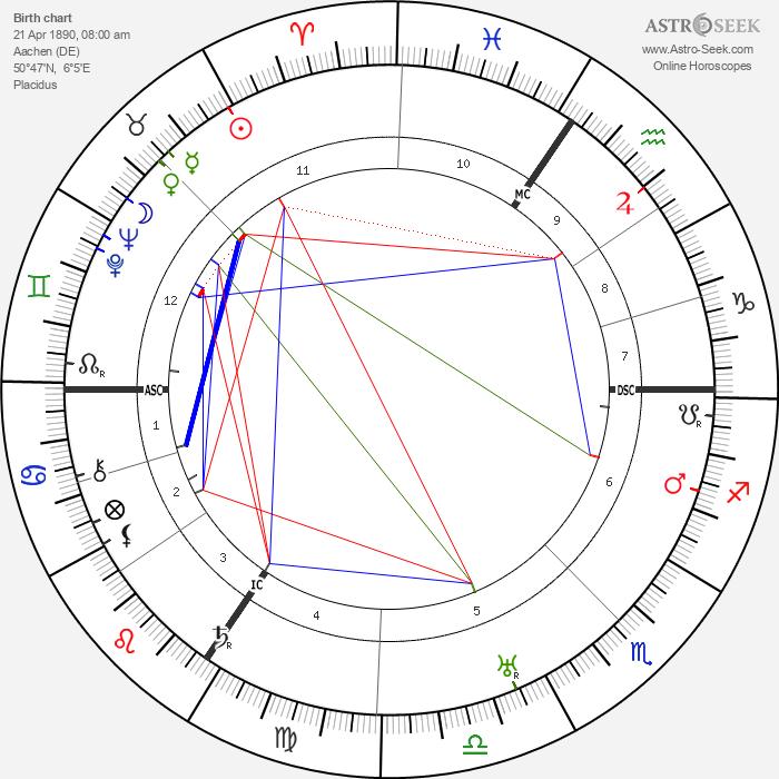 Walter Grotrian - Astrology Natal Birth Chart