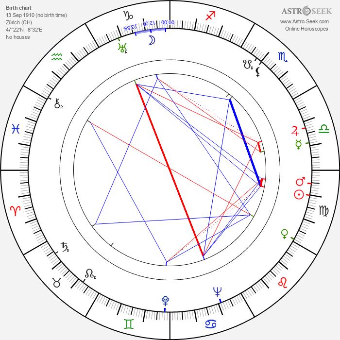 Walter Haefner - Astrology Natal Birth Chart