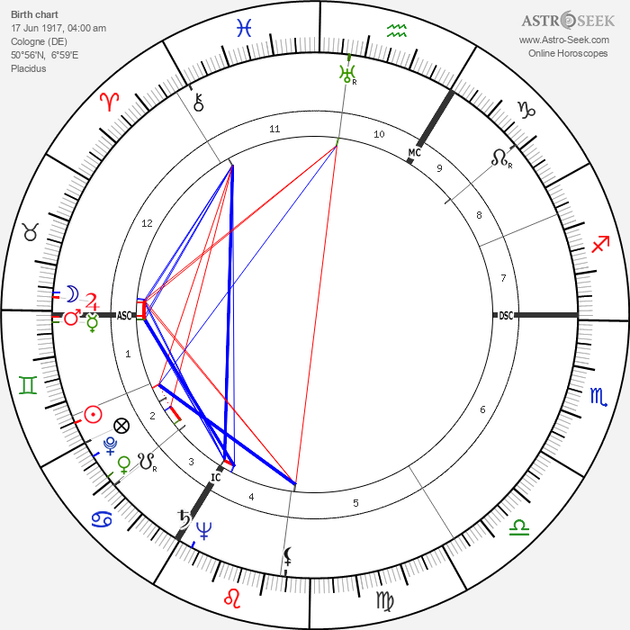 Walter Hof - Astrology Natal Birth Chart