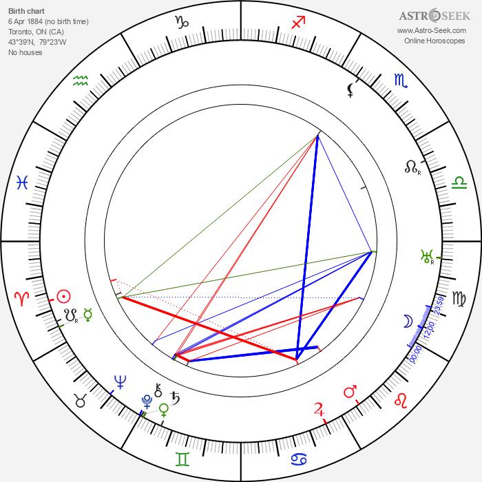 Walter Huston - Astrology Natal Birth Chart