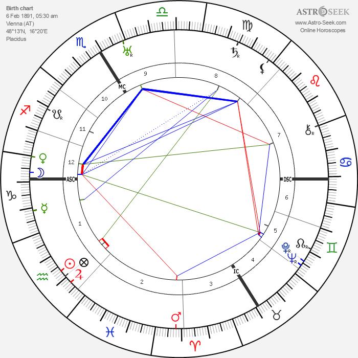 Walter Johannes Stein - Astrology Natal Birth Chart