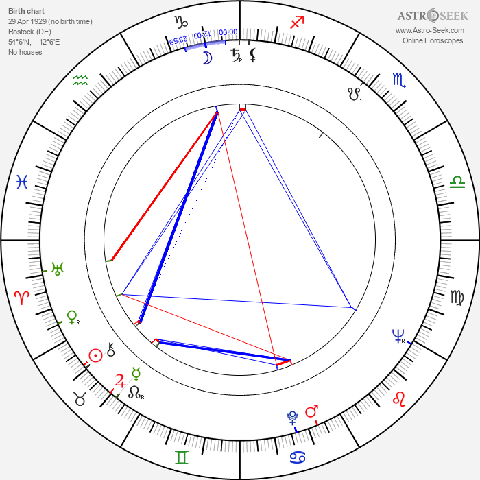 Walter Kempowski - Astrology Natal Birth Chart