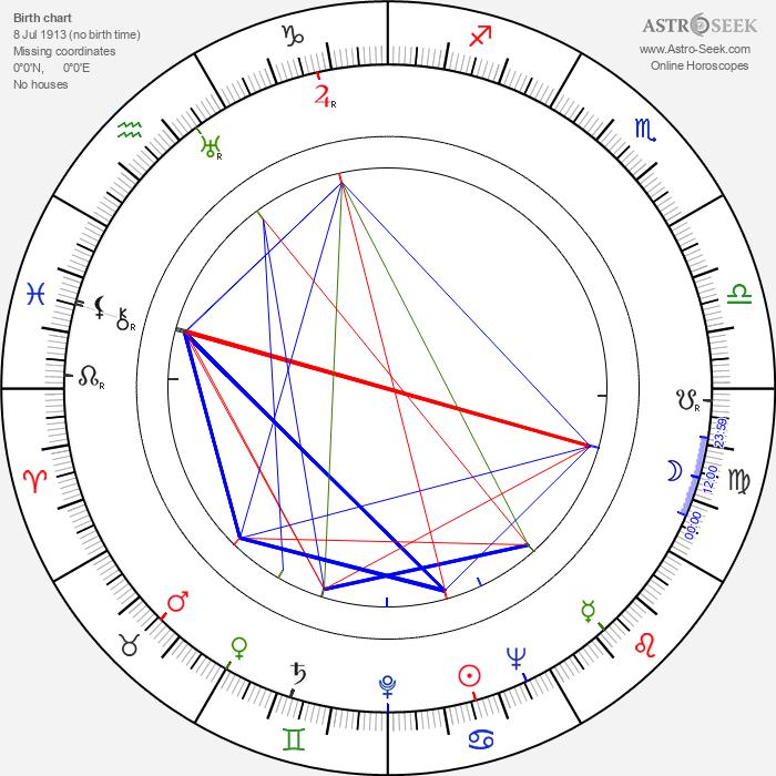 Walter Kerr - Astrology Natal Birth Chart