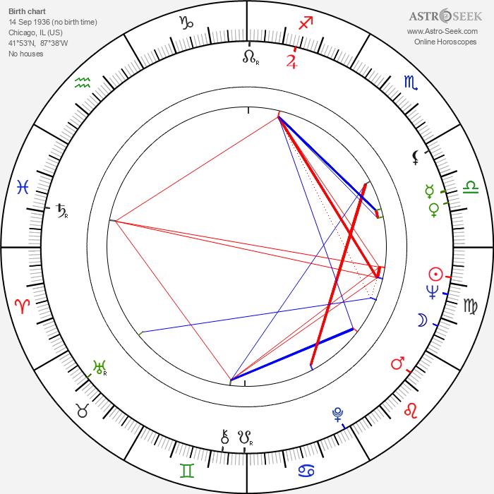 Walter Koenig - Astrology Natal Birth Chart