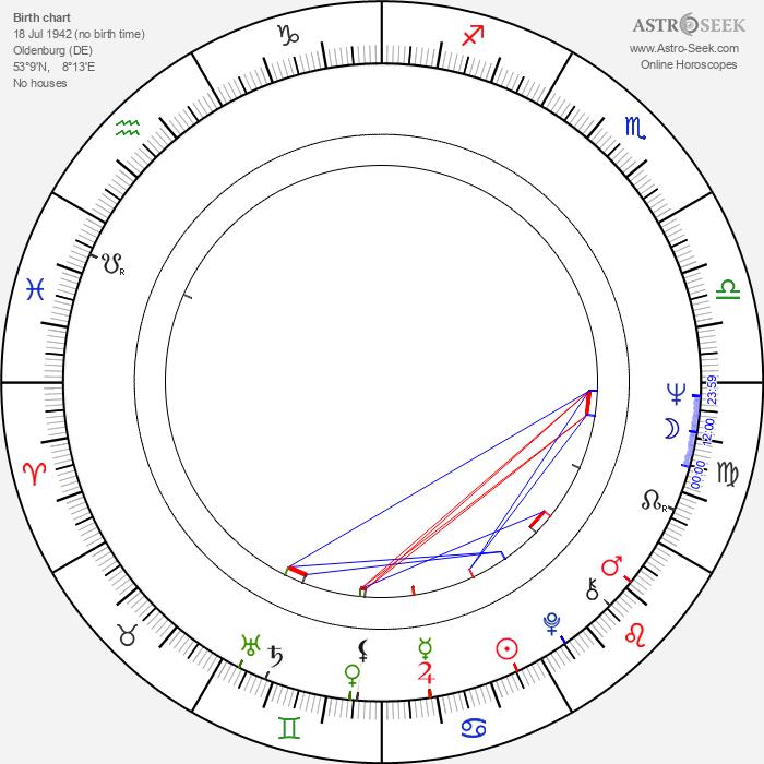 Walter Kreye - Astrology Natal Birth Chart