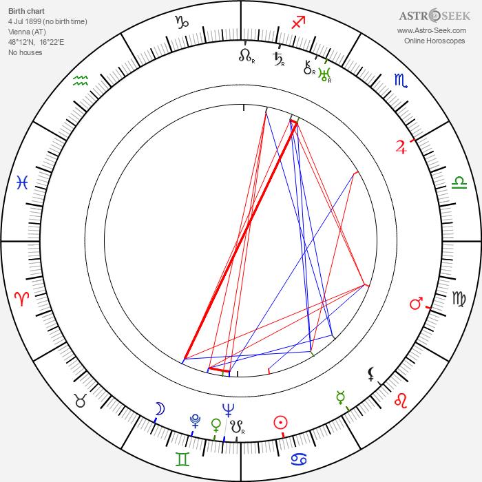 Walter Ladengast - Astrology Natal Birth Chart