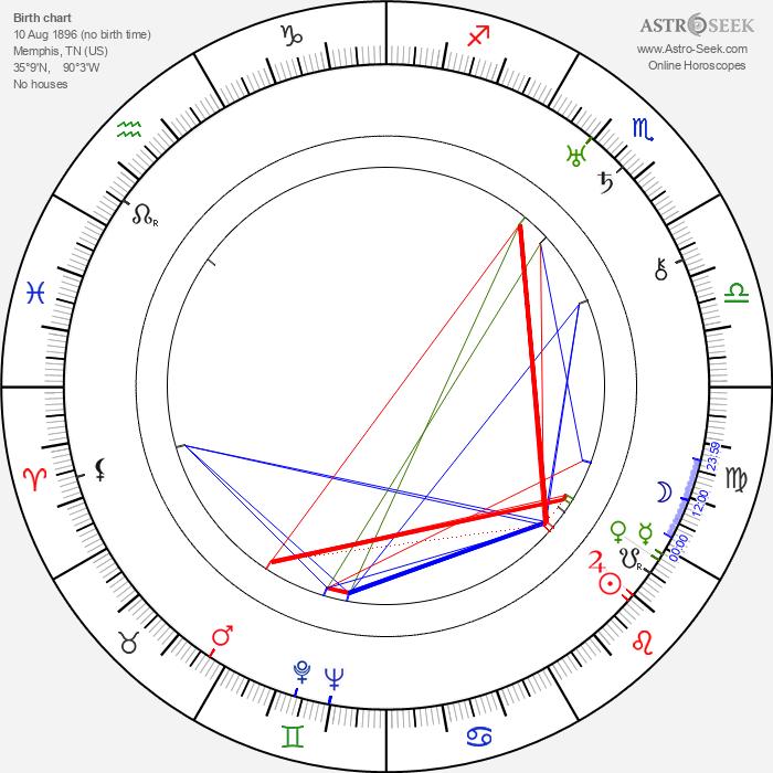 Walter Lang - Astrology Natal Birth Chart