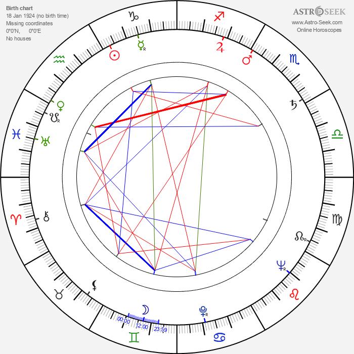 Walter Lewino - Astrology Natal Birth Chart