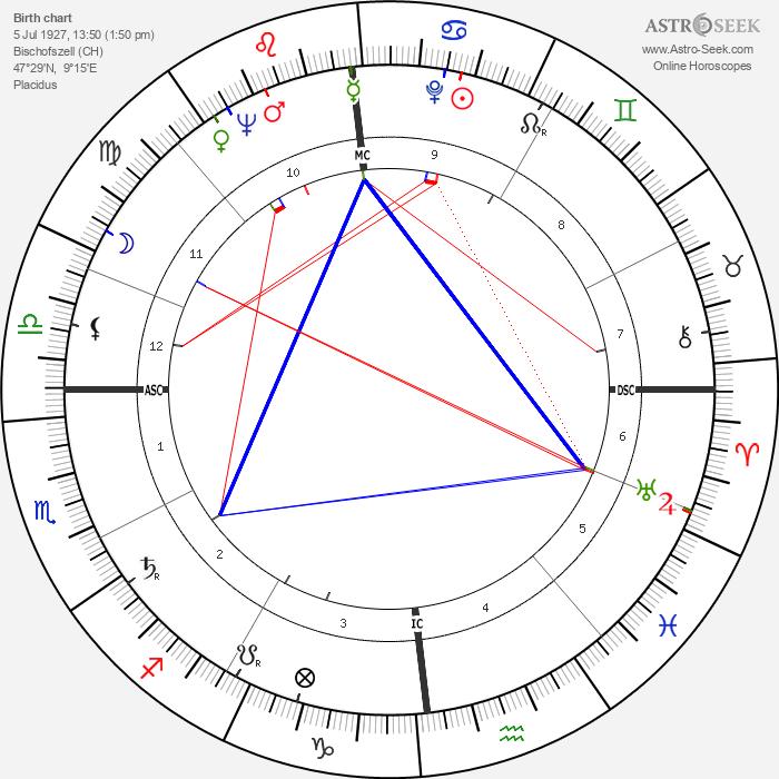 Walter M. Diggelmann - Astrology Natal Birth Chart