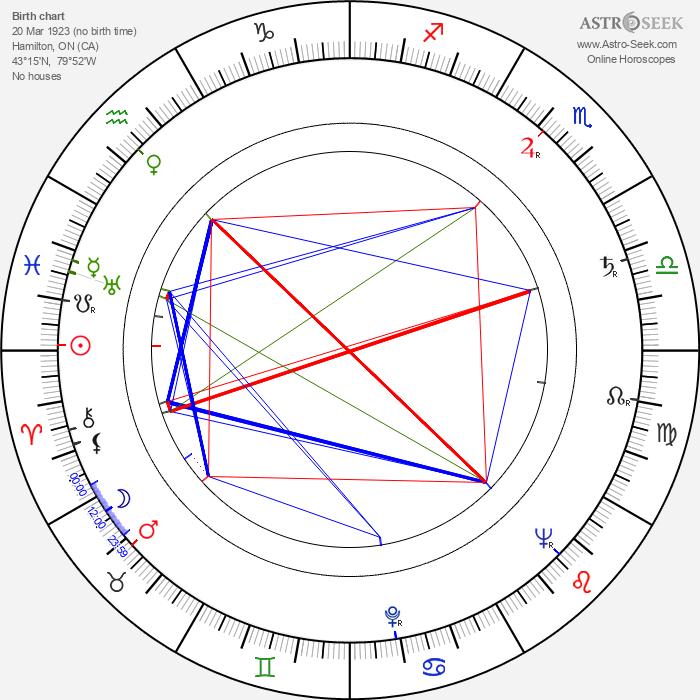 Walter Marsh - Astrology Natal Birth Chart