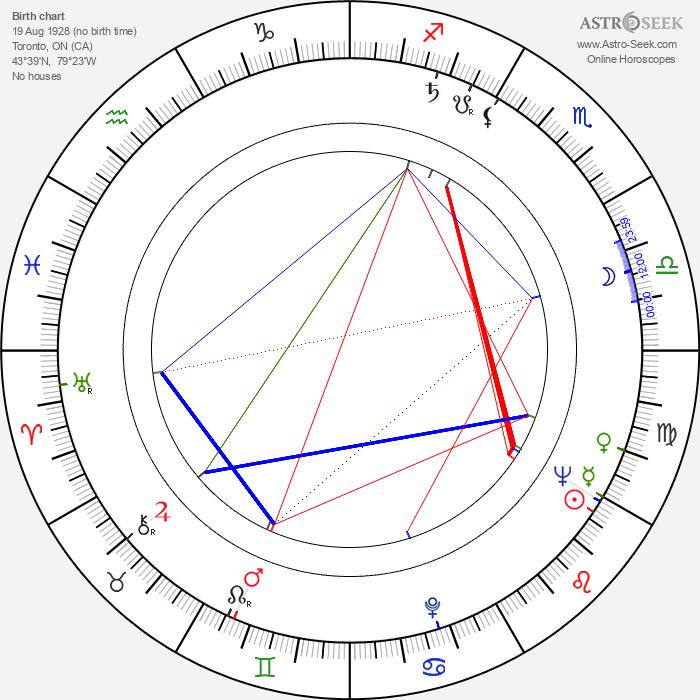 Walter Massey - Astrology Natal Birth Chart