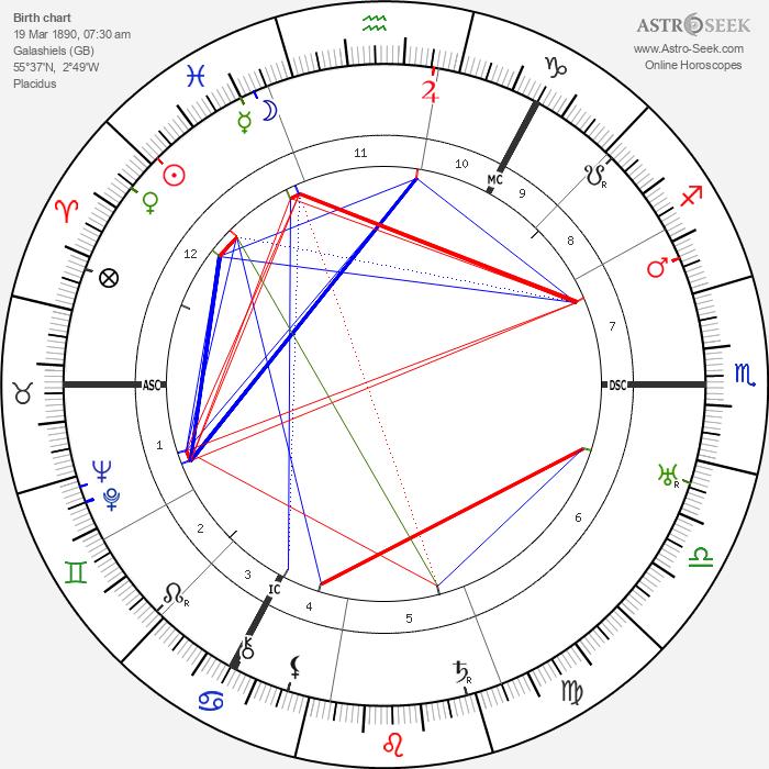 Walter Mercer - Astrology Natal Birth Chart
